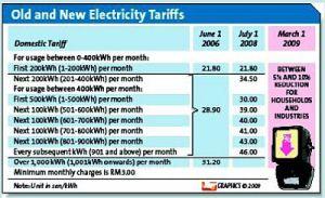 The Star Electric Tariff